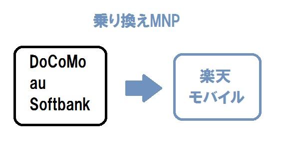 楽天モバイルへの乗り換えMNP(電話番号移行)具体的な手順・仕方(DoCoMo・au・Softban k)